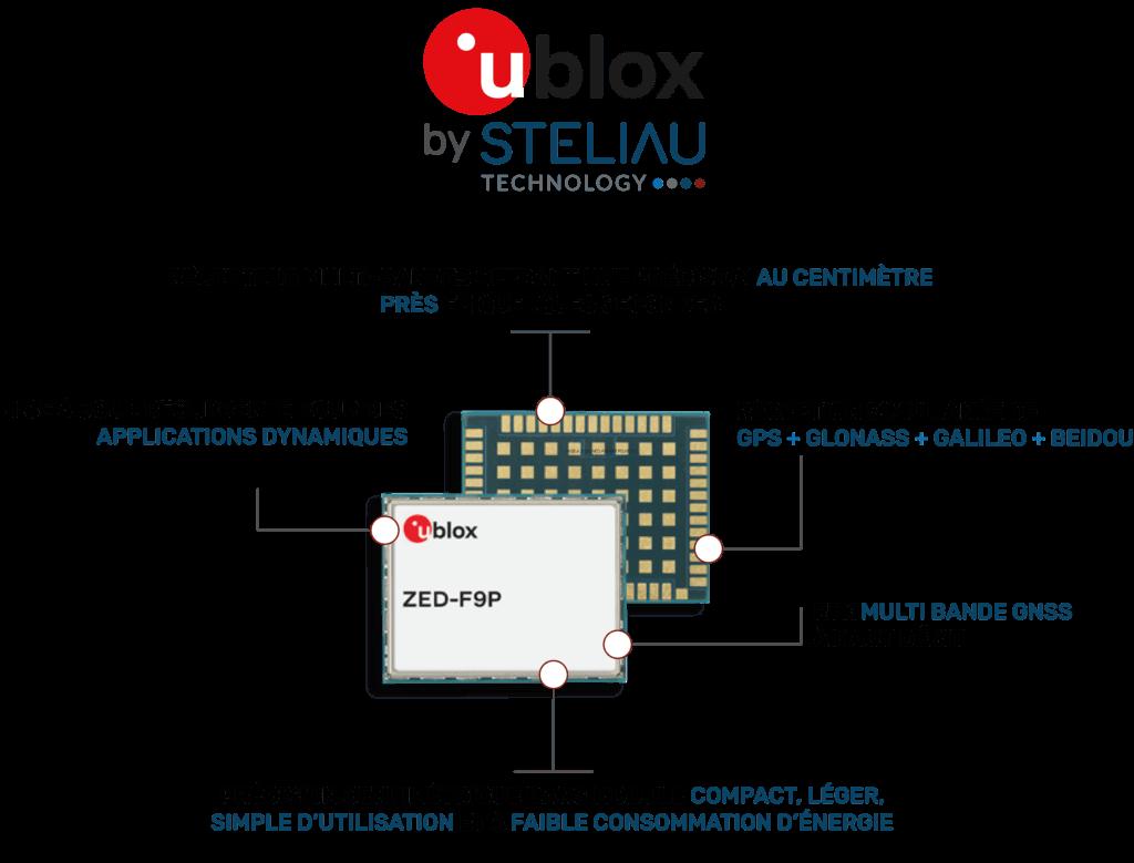 Zoom sur le module Ublox ZED F9P ! - Steliau Technology